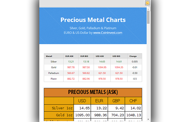 Silver Gold Price Charts Google Chrome Extentions