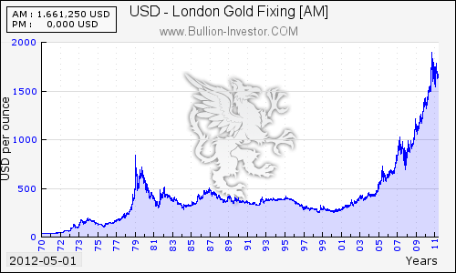 Gold Price Chart Coininvest