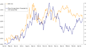 The decline in Commodities opens the window for deflation
