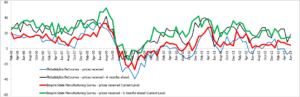 Yet again the Fixed Income markets have been driven around more by sentiment and fear than by facts — FIU