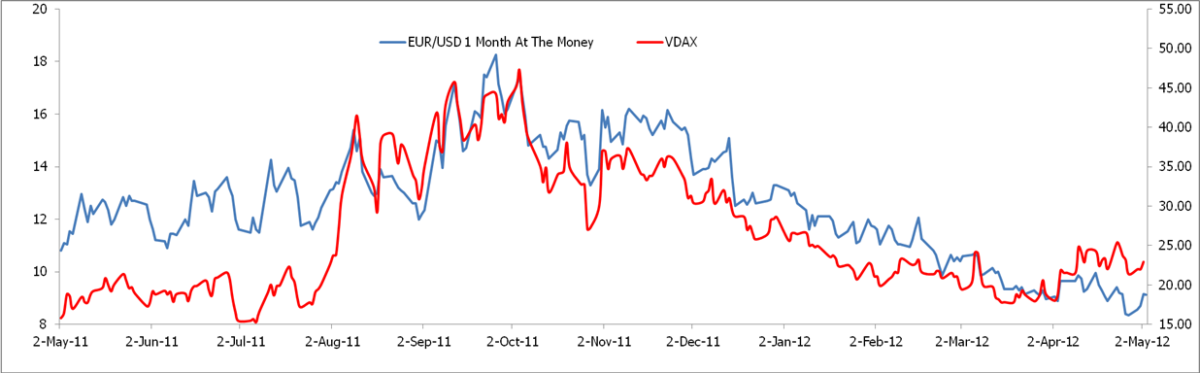 eur-usd 1month at the money vdax